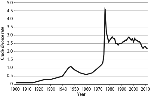 a report of the changes in marriage rate in australia Thus, the simple fact that a state has legalized same-sex marriage does not mean that fertility rates will change immediately such changes will take several years to be statistically manifest this is consistent with other research suggesting that the effects of same-sex marriage laws manifest themselves over time, rather than right away.